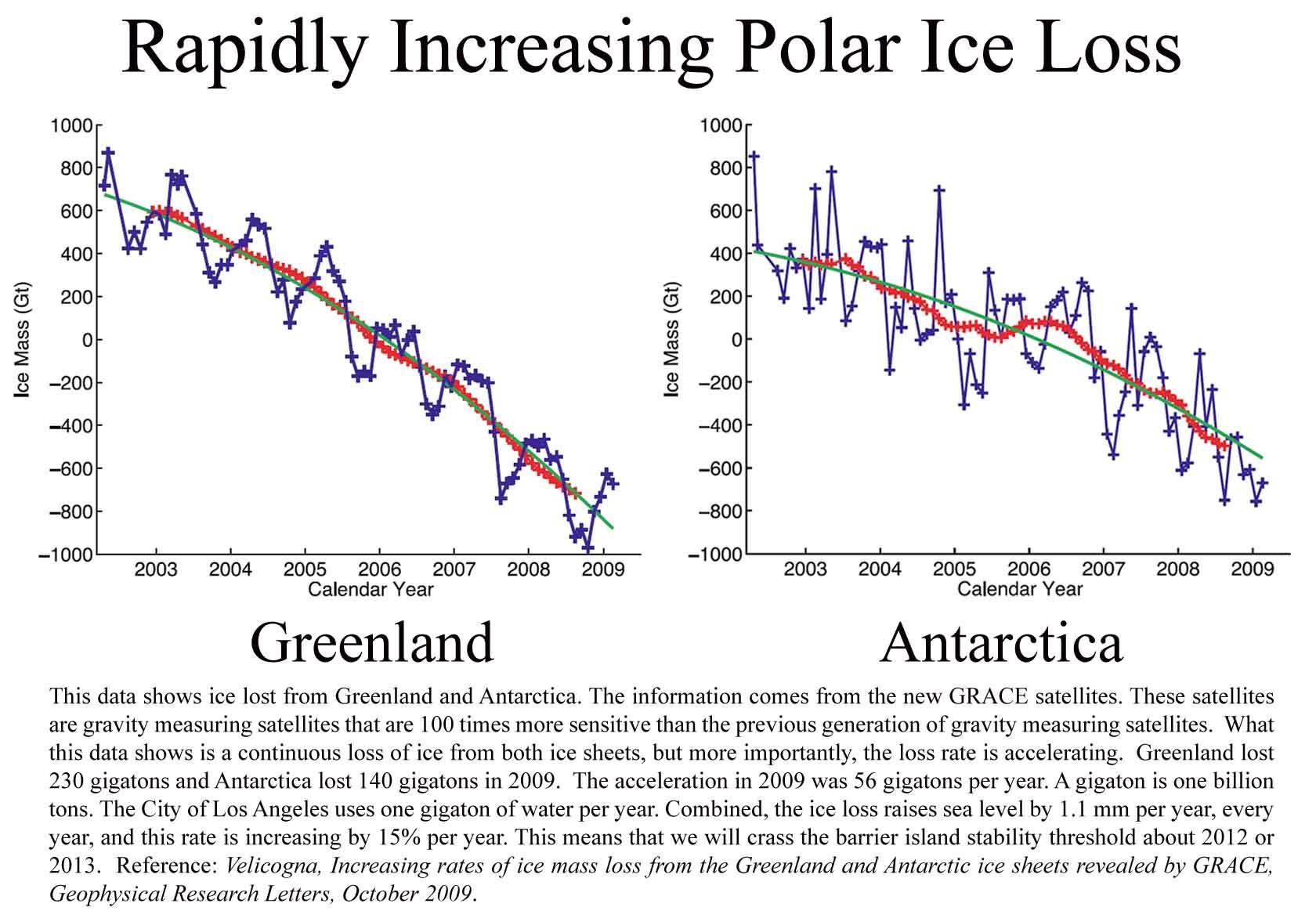 Antartic meltin essay